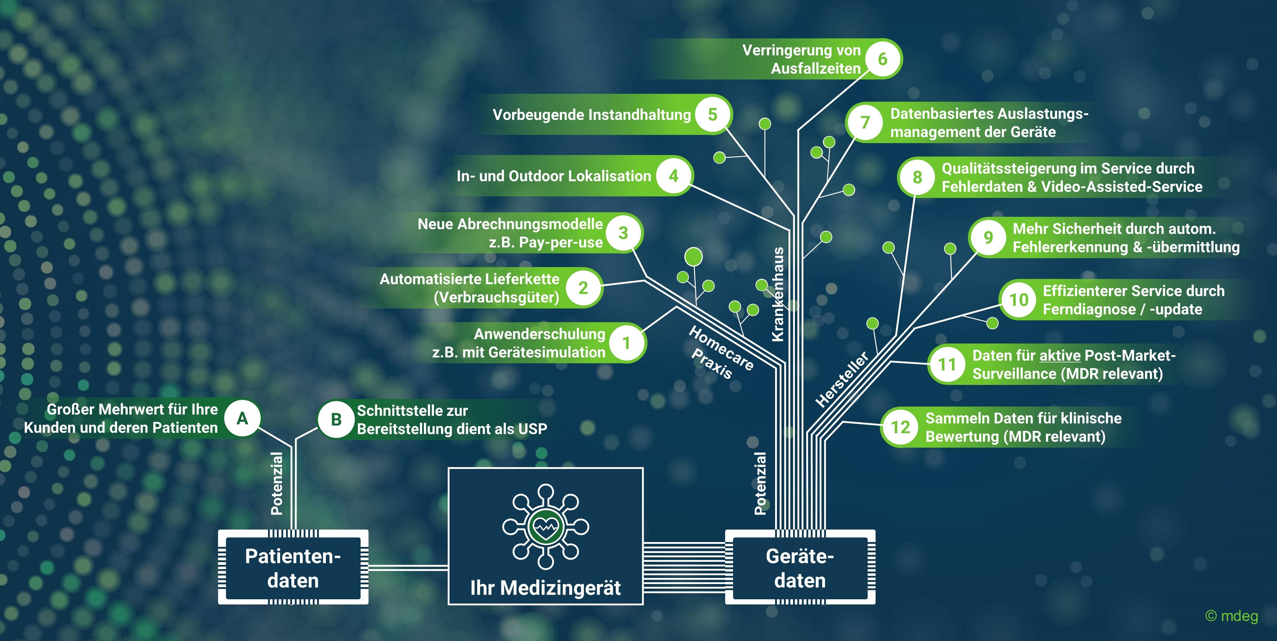 12 Gründe warum MedTech-Hersteller auf Gerätedaten setzen sollten
